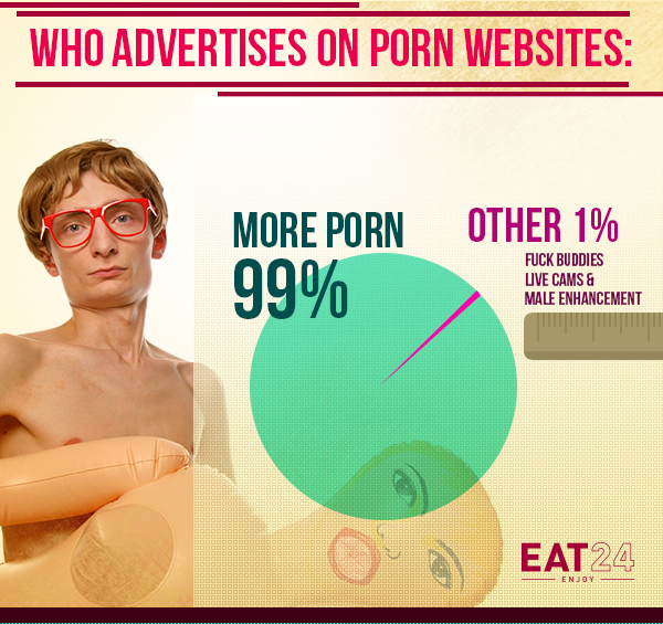 Types of companies who advertise on porn sites pie chart