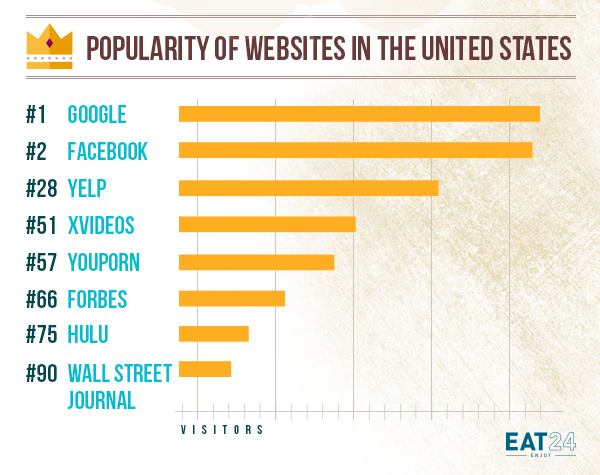 Eat24 US websites ranked by traffic