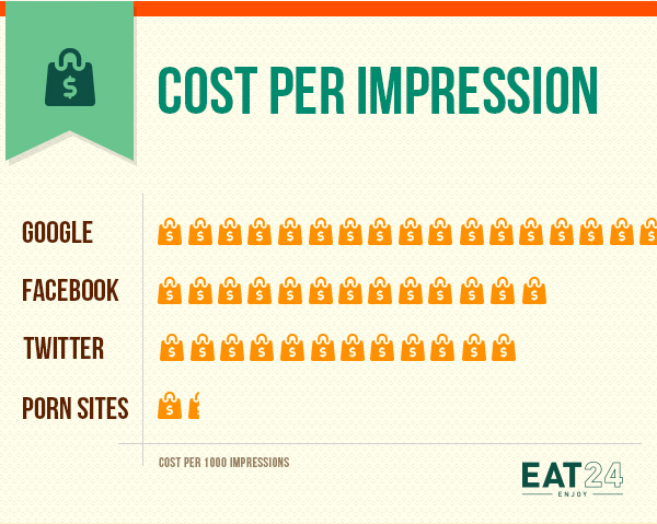 Eat24 porn web banner ads - cost per impression