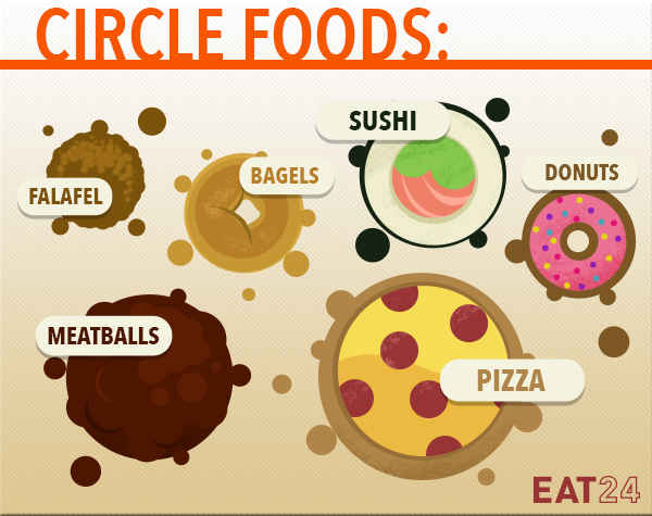 Foods shaped like a circle.