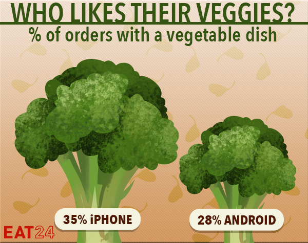 This chart shows that 35% of iPhone users click the veggie filter comapred to 28% Android