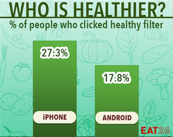 """A graph showing iphone users click """"healthy"""" 27.3% while Android users click 17.8%"""