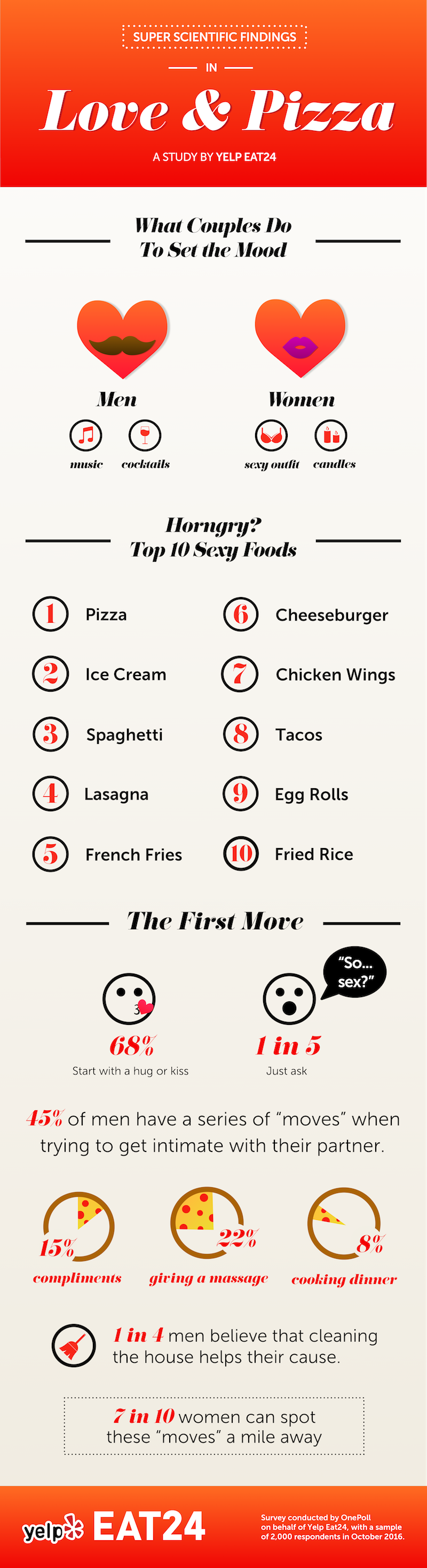 Love and Pizza Infographic